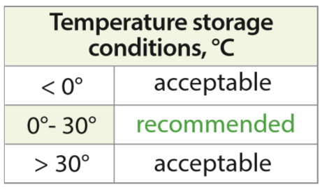 temperature suhu penyimpanan shampo yang disarankan