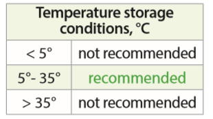 Temperature suhu yang disarankan untuk penyimpanan produk dari Grass Indonesia